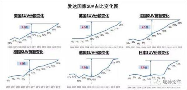 车市精英会249孙勇:占比超过44%,SUV市场还有多大的增长空间?-图2