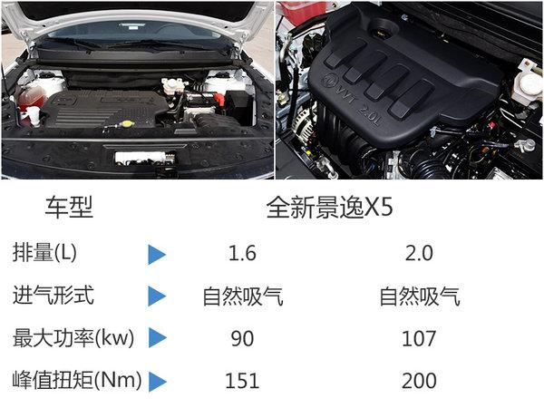 风行换代景逸X5将增1.5T 轴距超福特翼虎-图3