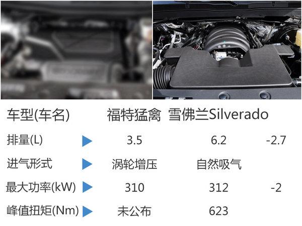 福特猛禽搭3.5T入华 动力超6.2L发动机-图1