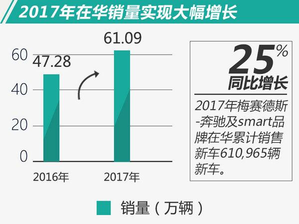 全年首破61万辆!奔驰2017年在华销量大涨25%-图2