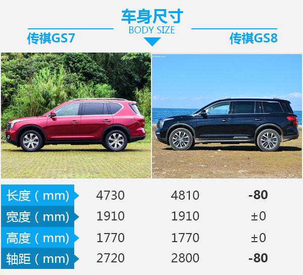 """因需求而定""""长短"""" 广汽传祺GS7对比传祺GS8-图1"""