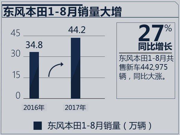 东风本田媒体沟通会-图1
