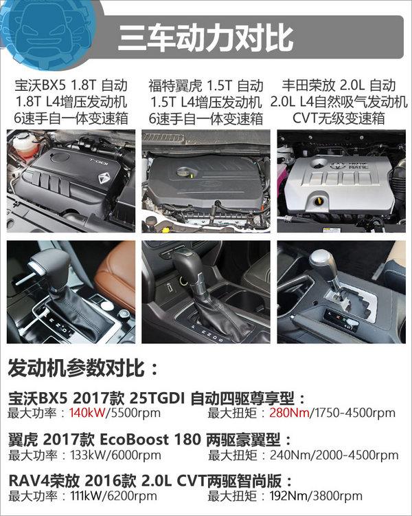 21万买主流SUV 宝沃BX5/翼虎/荣放选谁?-图5