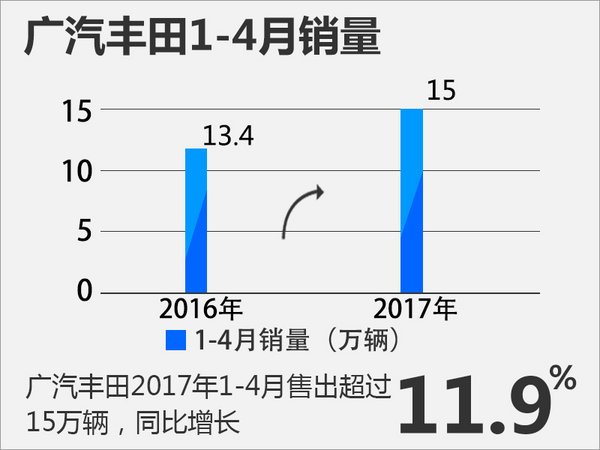 广汽丰田4月销量38,339辆 同比增长9.2%-图3