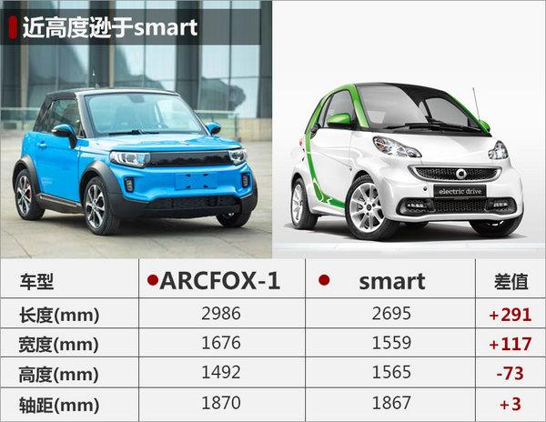 北汽ARCFOX-1量产版将上市 竞争smart-图3