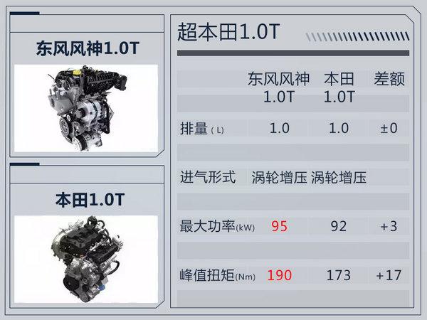 东风风神AX4新增1.0T小排量车型 售价下降-图4