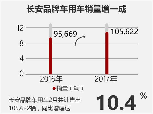 长安乘用车销量连续6月破十万 SUV成主力-图2