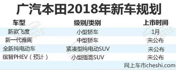 广汽本田全年总销同比增10.8% 超预定目标近6%-图6
