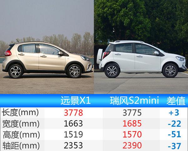 吉利远景X1将于明日上市 预售4.78-5.98万元-图6