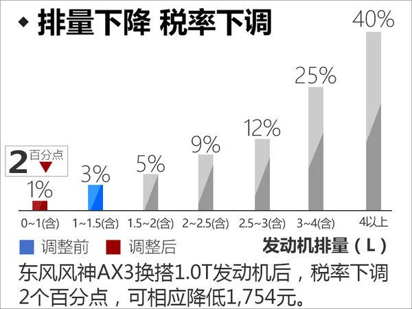 """东风风神AX3换搭""""小排量"""" 售价下降(图)-图4"""