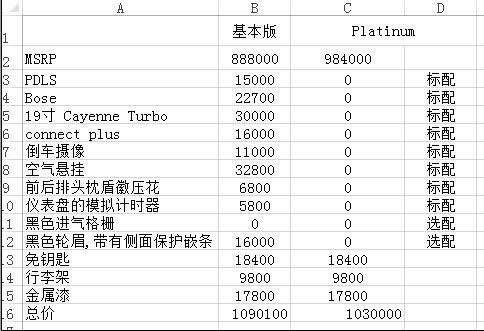 进口保时捷卡宴铂金版 多选配置参数对比-图2