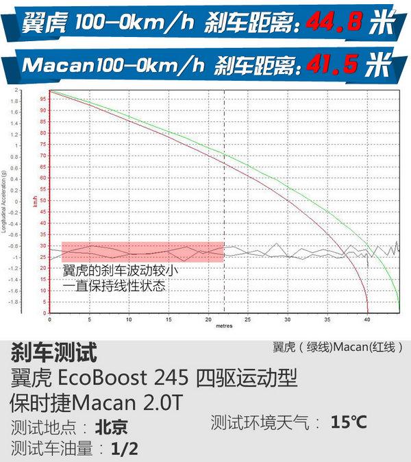 '屌丝的逆袭' 福特翼虎性能测试对比Macan-图2