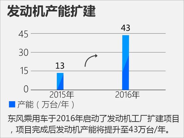 东风风神十三五推7款发动机 1.0T今年投产-图5