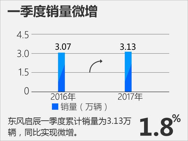 东风启辰一季度销量3.13万 全新MPV将上市-图2