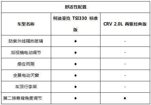 CRV和性价比之王柯迪亚克对比哪个好-图5