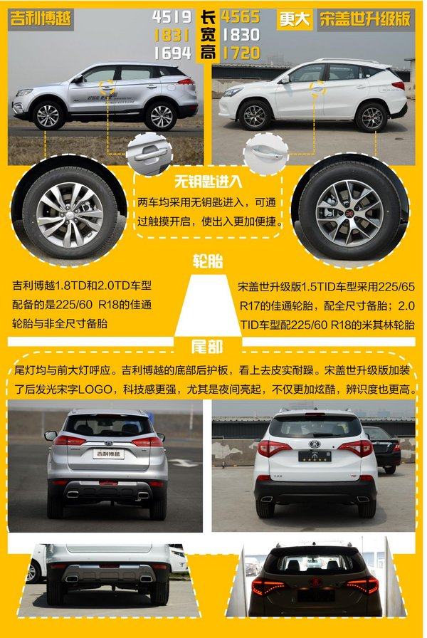 宋盖世升级版VS博越10万级SUV巅峰对决-图3