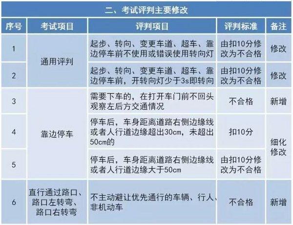 驾考新规10月1日实施 将更贴近实际驾驶-图6