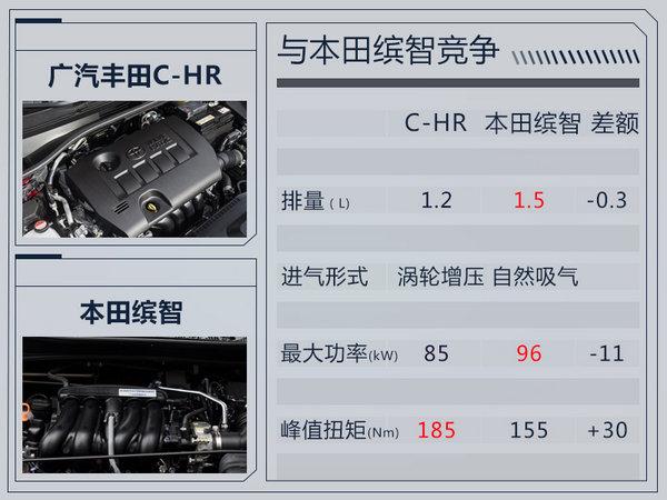 广汽丰田全新小型SUV下月投产 竞争本田缤智-图4