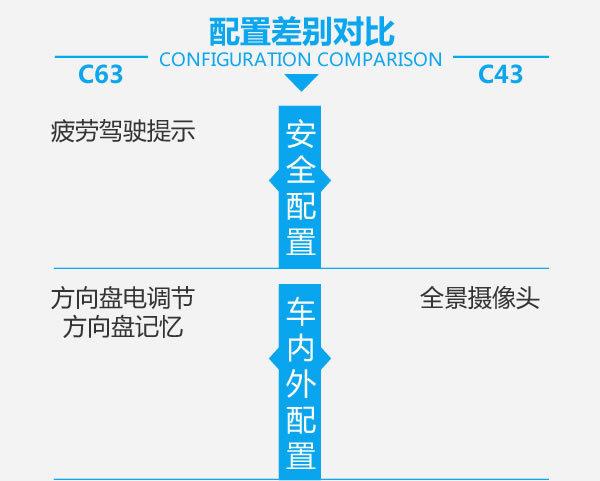 售价差30万到底差在哪儿?奔驰C63对比C43-图4