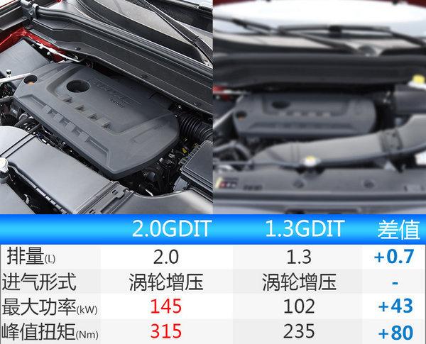 哈弗全新H6正式上市 售11.88-14.68万元-图6