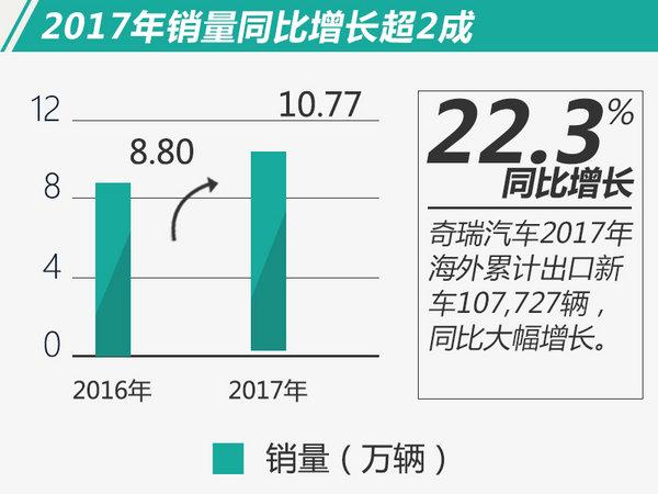 奇瑞2017年海外销量增22.3% 累计出口超130万辆-图2