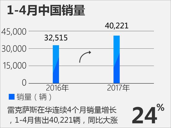 雷克萨斯美国销量下滑15% 中国大涨24%-图3