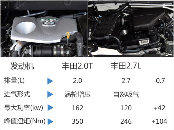 丰田普拉多将国产2.0T版 动力超2.7L引擎-图2