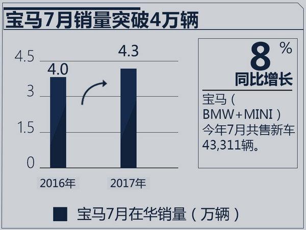 宝马在华销量同比增17% 本月将再推3款新车-图3