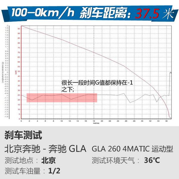 优雅的方式很简单 试驾北京奔驰GLA-260-图12
