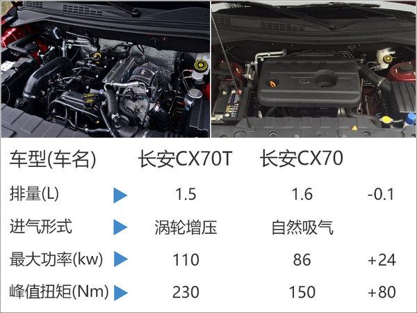 长安CX70T将于今日上市 首搭1.5T发动机-图1