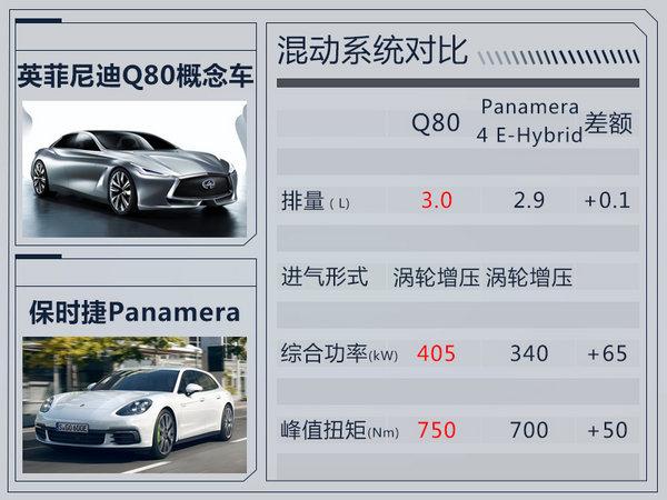 英菲尼迪大型轿跑11月28日首发 竞争帕纳梅拉-图7