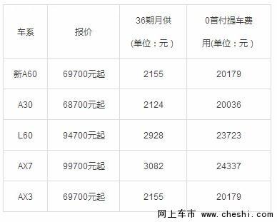 东风风神 全系车型 震撼零首付-图4