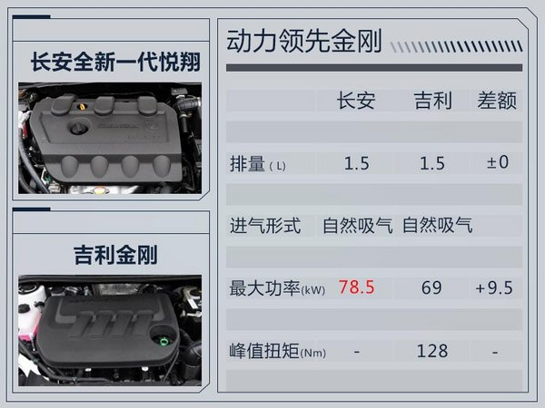 长安将推出全新一代悦翔 搭载1.4L/1.5L发动机-图7