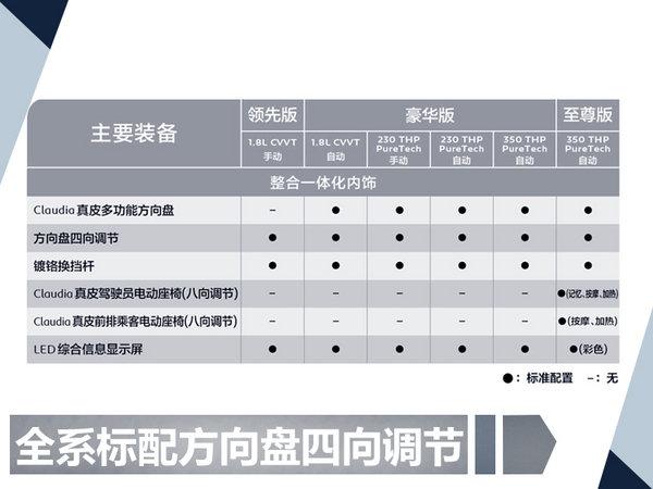 东风标致新408配置曝光 三种动力共6款车型-图3
