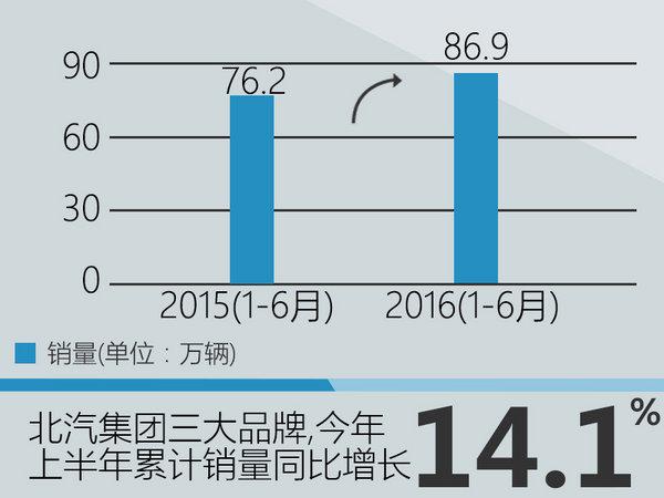 北京汽车上半年销量增14% 奔驰增速最快-图2