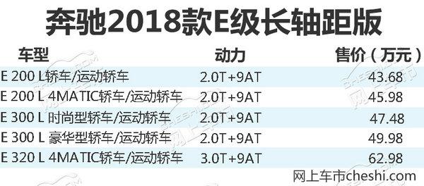 奔驰2018款E级轿车上市 配置大增/42.28万起售-图3