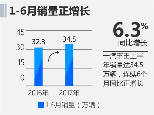 中高端车热销 一汽丰田上半年销量增6.3%-图1