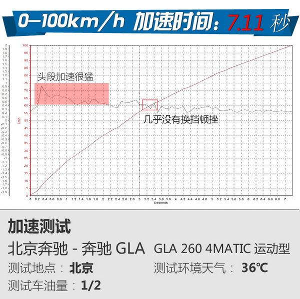 优雅的方式很简单 试驾北京奔驰GLA-260-图10