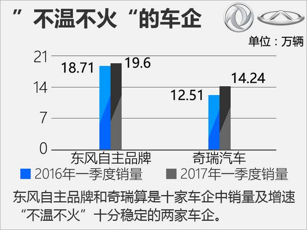 十大自主车企一季度销量榜 平均增速17%-图1