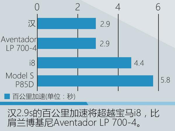 比亚迪插电轿跑车将上市 加速超宝马i8-图3