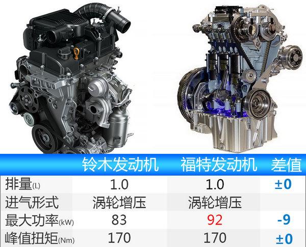 长安铃木骁途将搭载1.0T发动机 动力超1.6L-图1