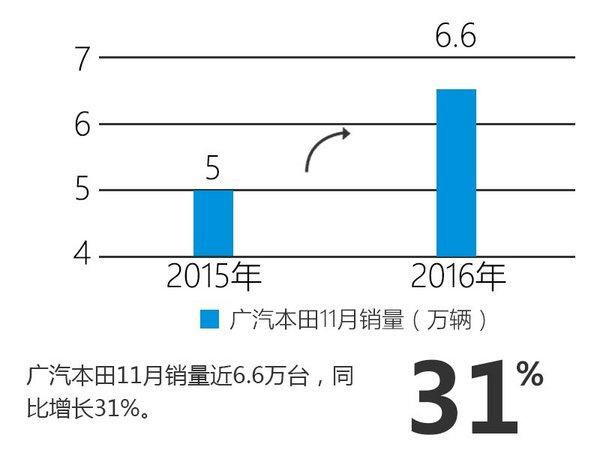 广汽本田销量大幅增长32% SUV为主力军-图4