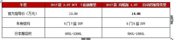 官降2万  比亚迪S7竞争力提升几成?-图3