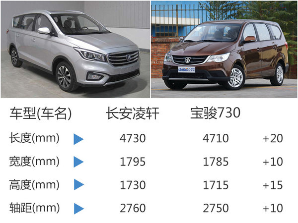 长安首款MPV搭1.6L发动机 竞争宝骏730-图4