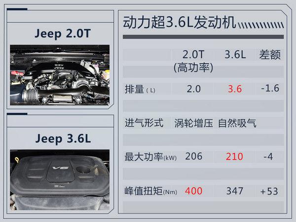 Jeep大7座SUV明年上市 命名大指挥官/搭2.0T-图1