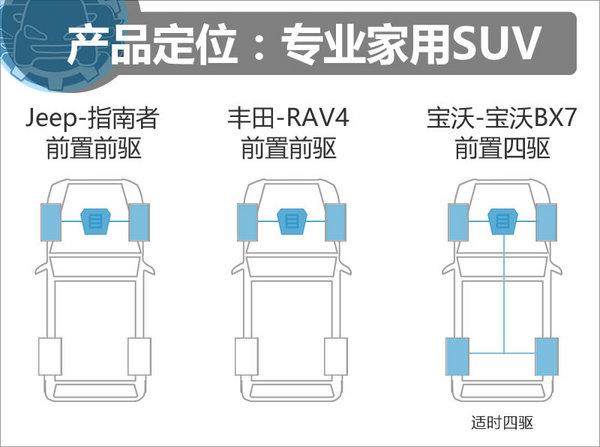 19.98万同价你选谁? 指南者/RAV4/baowo BX7-图6