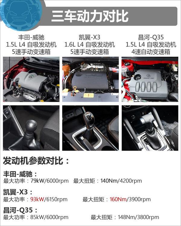 8.68万该选谁 丰田威驰/凯翼X3/昌河Q35-图5