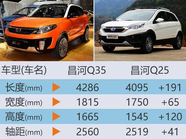 昌河全新小型SUV-8月上市 预计6.59万起-图1