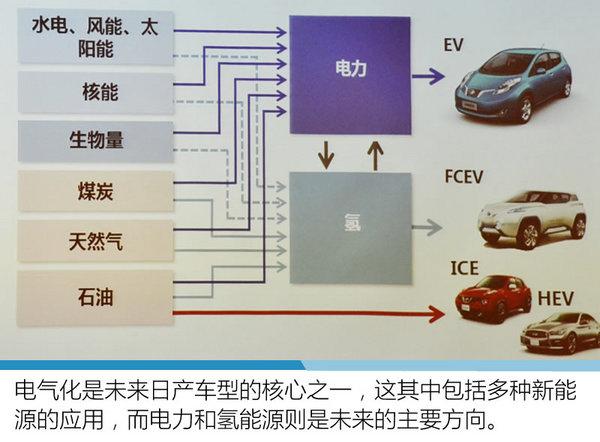电气化与智能化主导 日产将推无人驾驶-图4