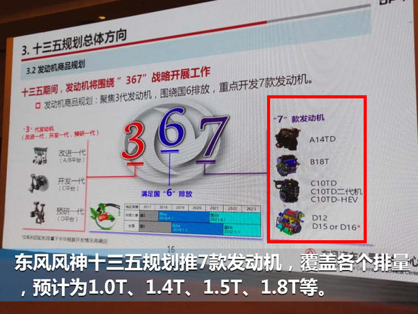 东风风神十三五推7款发动机 1.0T今年投产-图2